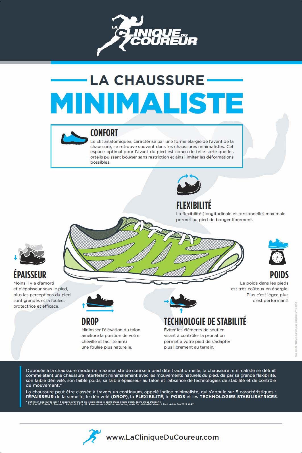 Images résumant les critères définissant les chaussures minimalistes