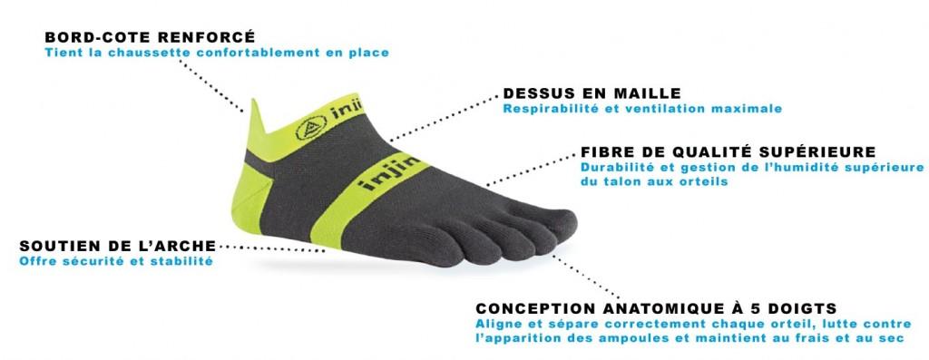 Présente les avantages des chaussettes à doigts de la marque Injinji